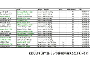 ME Muaythai 2014 - Dzień 1 - wyniki ring C