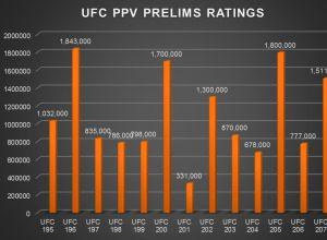 Rating UFC 207